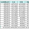 【実績値公開】2015年の返済明細表